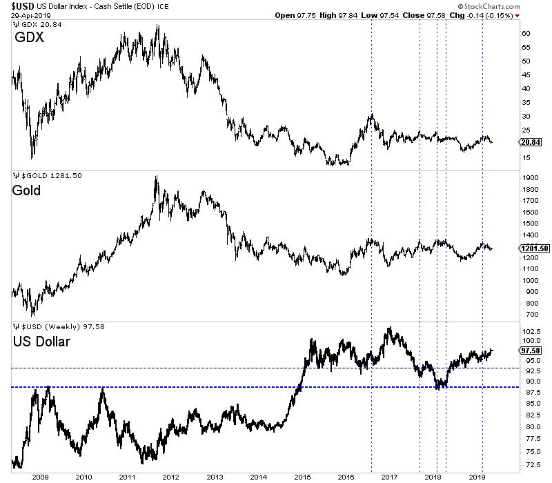 the chart below we plot gold