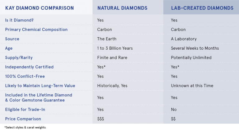 Chart From Kay Jewellers Website.
