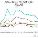 polished-diamond-price-trends-by-size