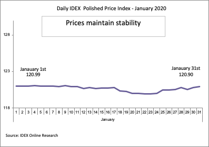 Daily-IDEX-Polish-Price-Index